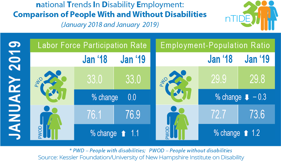 nTIDE  Comparison of  People with & without disabilities (January 2018 & 2019)