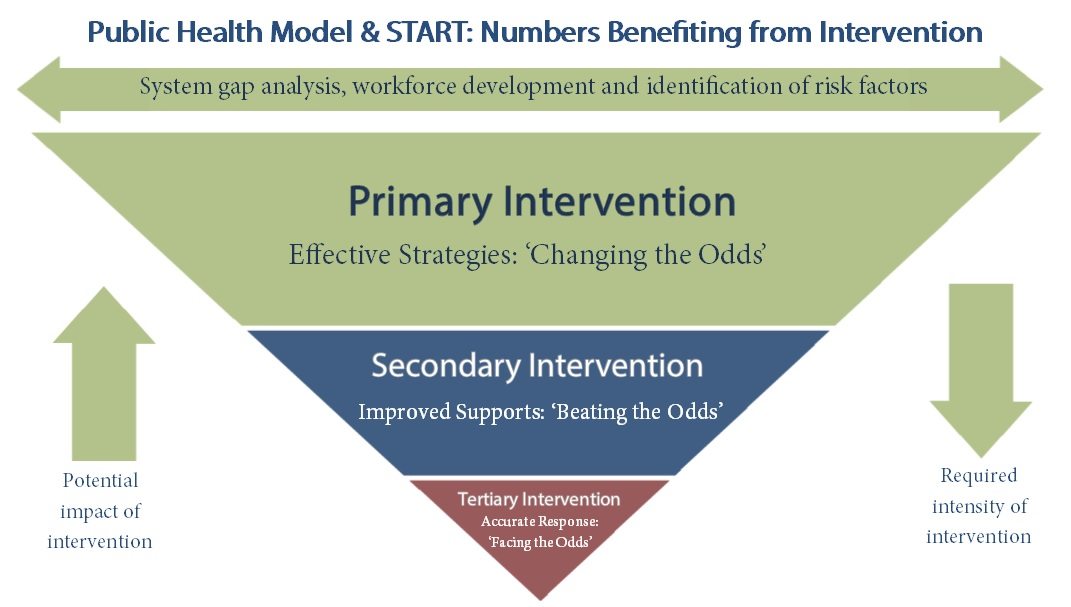 Public Health Model & START: Numbers Benefitting From Intervention