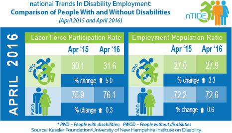 nTIDE Comparison of People With and Without Disabilities (April 2015 & 2016)