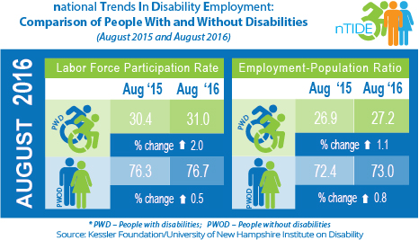 National Trends in Disability Employment: Comparison of People with & without Disabilities (August 2015 & August 2016)