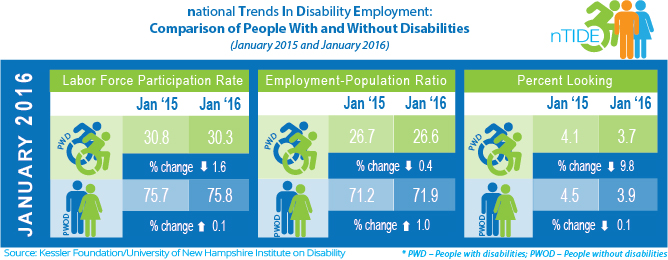 National Trends in Disability Employment: Comparison of People with and without Disabilities (January 2015 and January 2016)