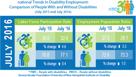 National Trends in Disability Employment: Comparison of People with & without Disabilities (July 2015 & July 2016)