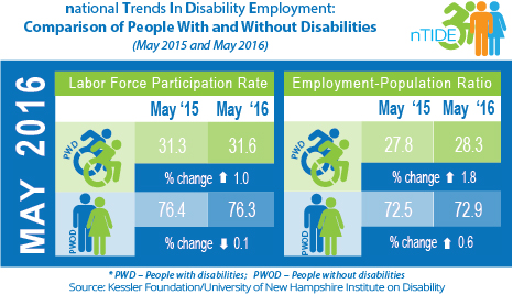 National Trends in Disability Employment: Comparison of People With and Without Disabilities (May 2015 & May 2016)