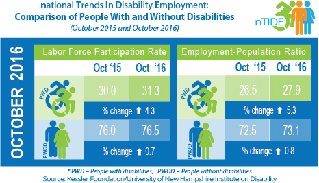 nTIDE: Comparison of People With and Without Disabilities (October 2015 & October 2016)