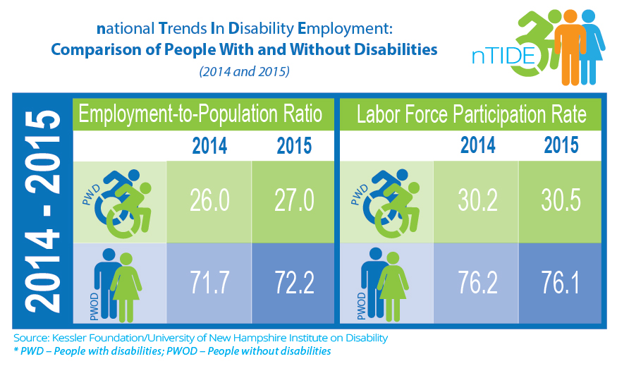 National Trends in Disability Employment: Comparison of People With and Without Disabilities (2014 & 2015)