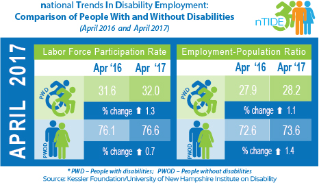 nTIDE: Comparison of People With and Without Disabilities (April 2016 & April 2017)