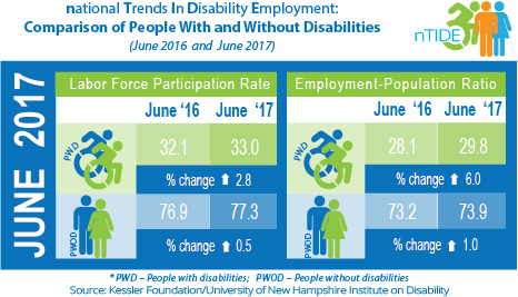 National Trends in Disability Employment: Comparison of People with & without Disabilities (June 2016 & June 2017)