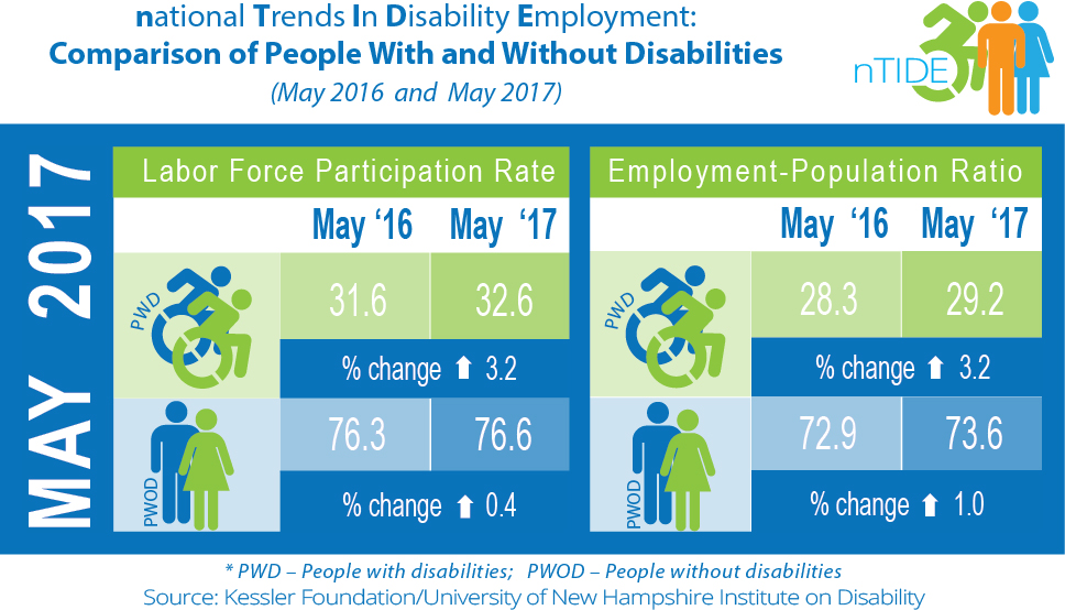 nTIDE: Comparison of People With and Without Disabilities (May 2016 & 2017)