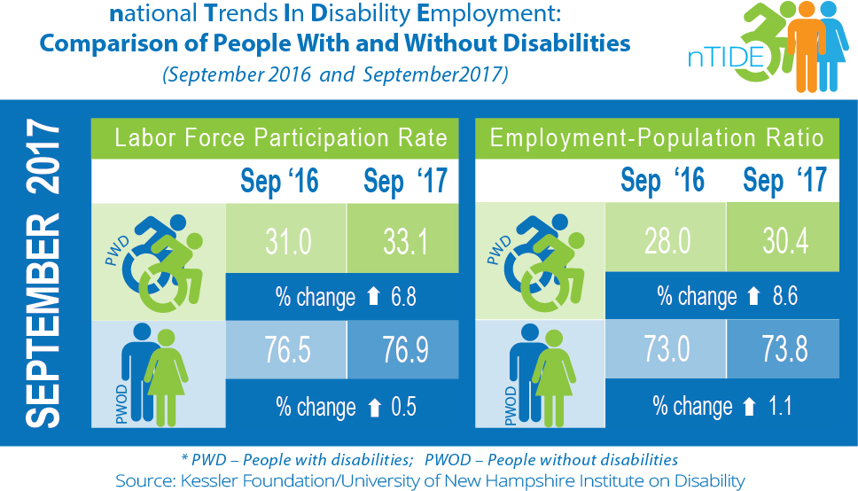 National Trends in Disability Employment: Comparison of People with & without Disabilities (September 2016 & September 2017)