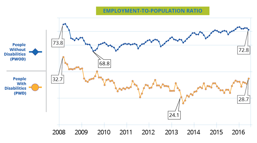 Employment to Population Ration (2008-2016) for people with & without disabilities