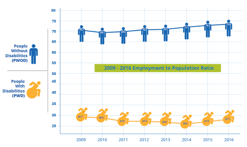 2009-2016 Employment to Population Ratio for people with and without disabilities