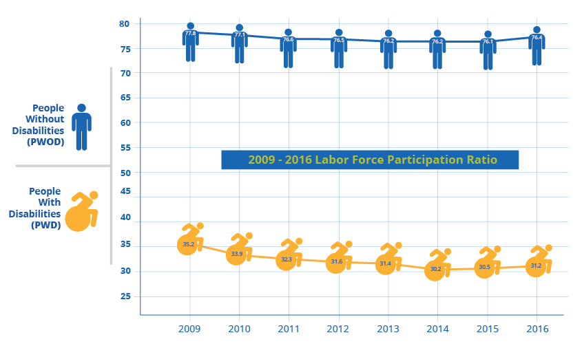 2009 - 2016 Labor Force Participation Ratio for people with and without disabilities