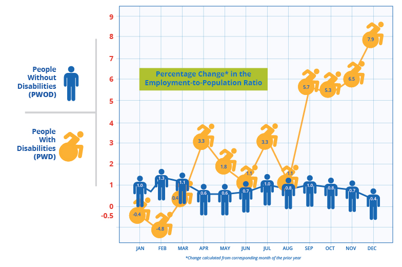 Percentage Change in the Employment to Population Ration for people with & without disabilities