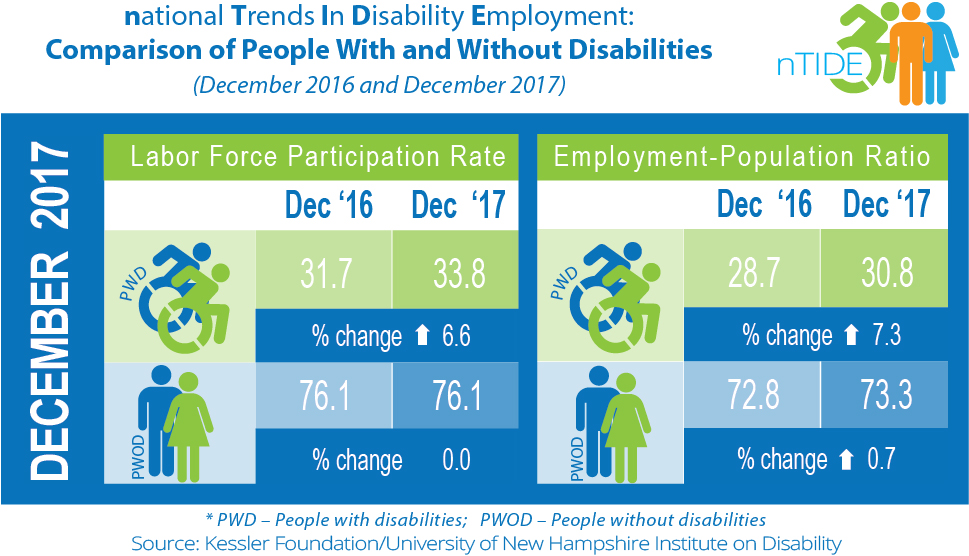 National Trends in Disability Employment: Comparison of People with & without Disabilities (December 2016 & December 2017)