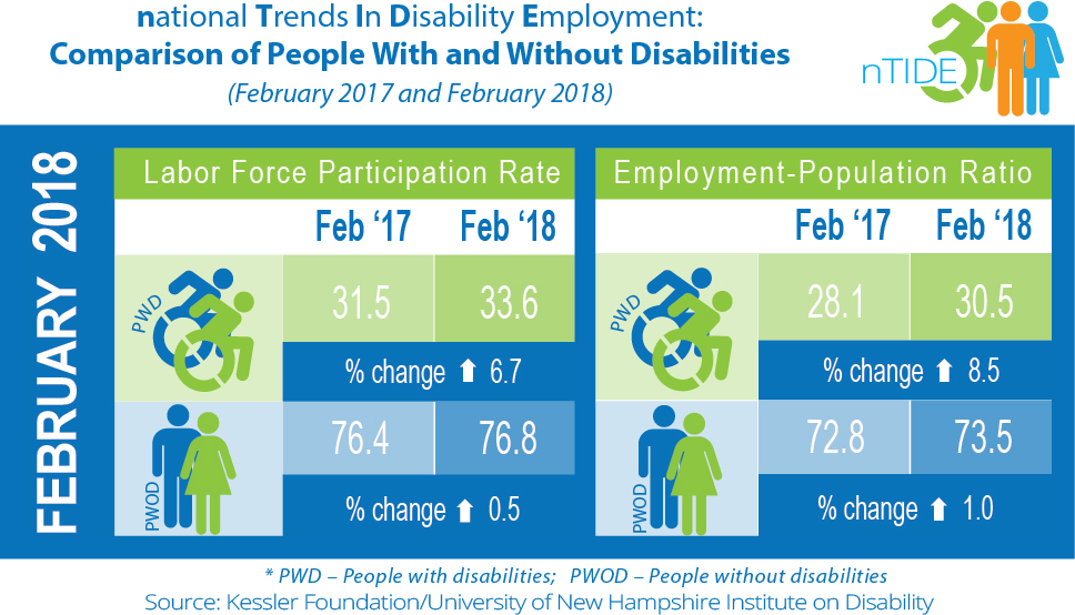 nTIDE Comparison of People With and Without Disabilities (February 2017 & 2018)