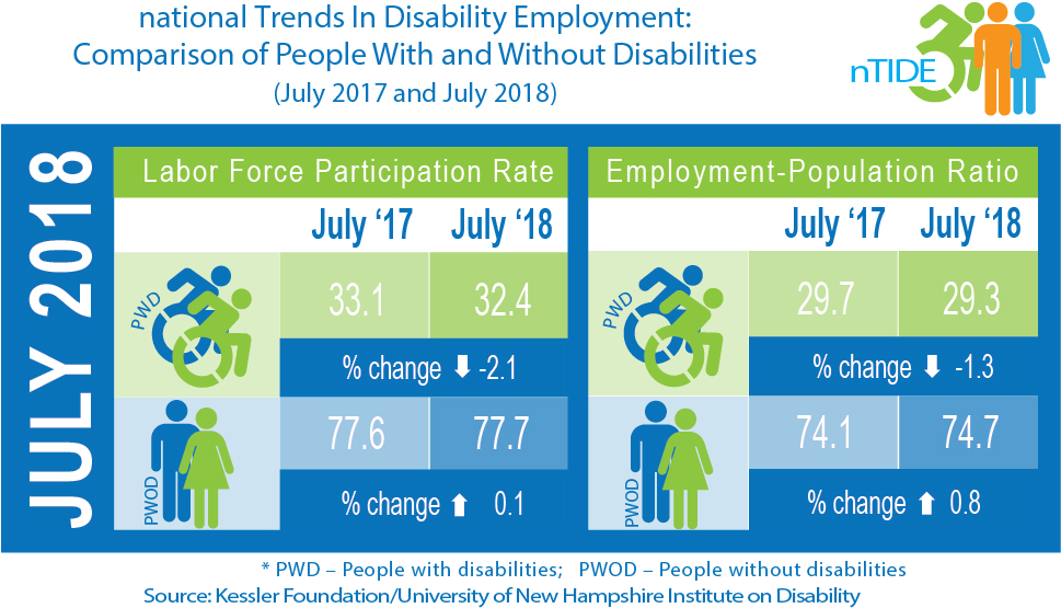 nTIDE Comparison of People With & Without Disabilities (July 2017 & 2018)