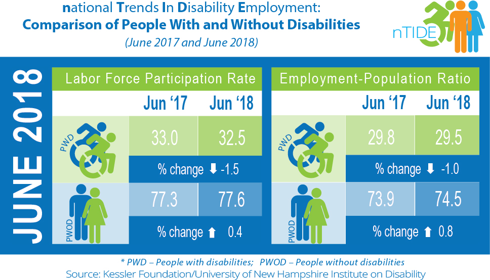 nTIDE Comparison of People With & Without Disabilities (June 2017 & 2018)