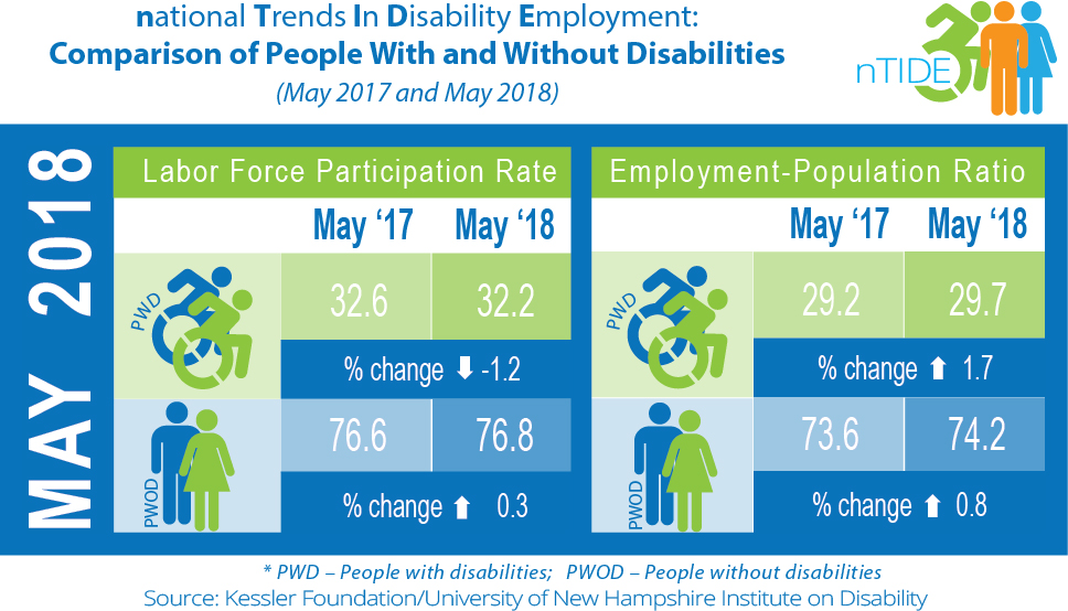 nTIDE: Comparison of People with and without disabilities (May 2017 & 2018)
