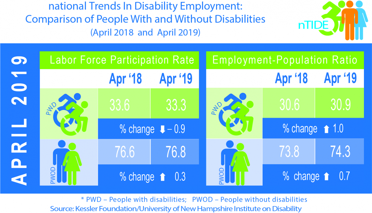 nTIDE Comparison of people with and without disabilities (April 2018 & 2019)
