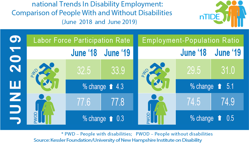 nTIDE: Comparison of People With & Without Disabilities (June 2018 & 2019) infographic